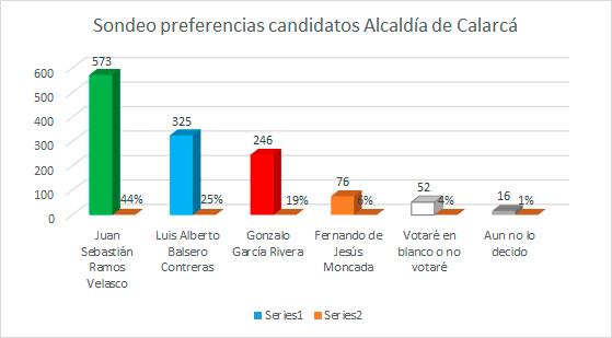 Resultados Sondeo Alcaldía de Calarcá