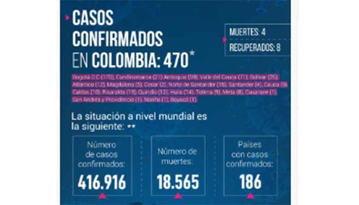 Contagiados en el Quindío ya son 12. La cifra en Colombia llegó a los 470