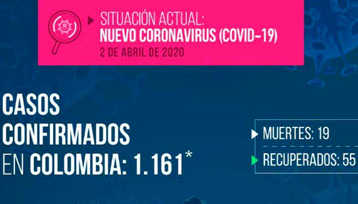 1161 contagiados y 19 muertos por coronavirus en Colombia para este 2 de abril
