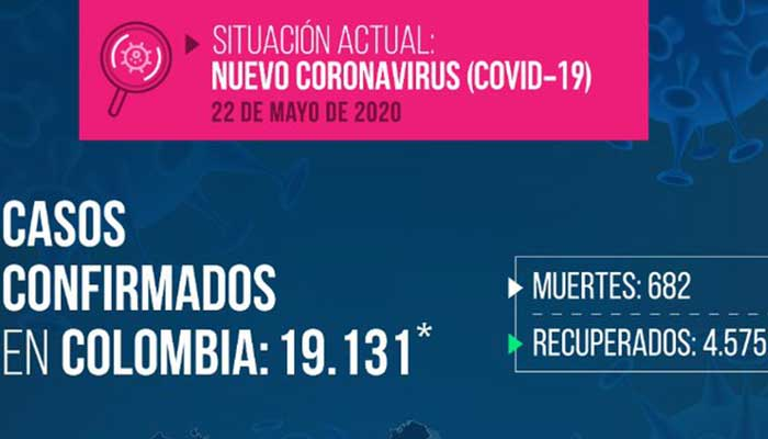 Coronavirus 801 contagiados Colombia