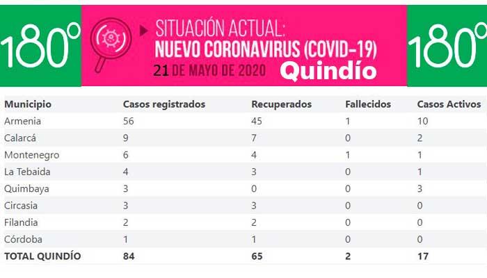 Covid casos activos por municipio Quindío