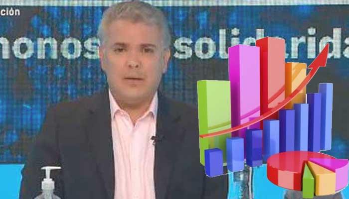 Sondeo presidente Duque Covid-19