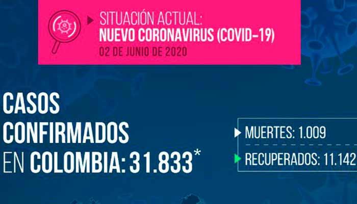 Colombia superó las 1.000 muertes por Coronavirus. Hubo récord de recuperados