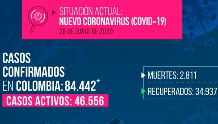 Coronavirus: 157 muertos, 3.843 nuevos casos en el país y cuatro más en el Quindío