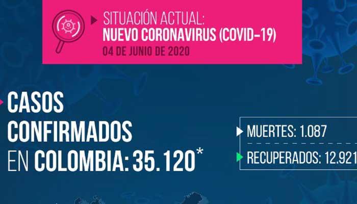 Covid-19: Con nuevos 1.766 casos se vuelve a batir récord de contagios en Colombia