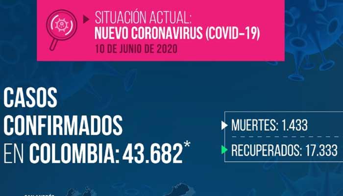 Covid-19: Colombia se acerca a las 1.500 muertes y el Quindío completa 123 casos