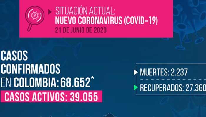 Covid-19: Colombia supera por primera vez las 100 muertes por día. 2 nuevos casos en el Quindío