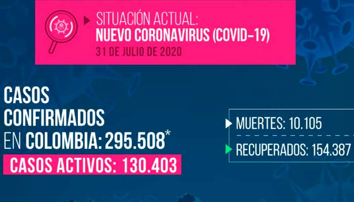 Colombia supera 10.000 muertes