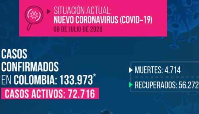 Covid-19: Día alarmante en el país: 5.335 casos y 187 muertos. 8 contagiados en Armenia