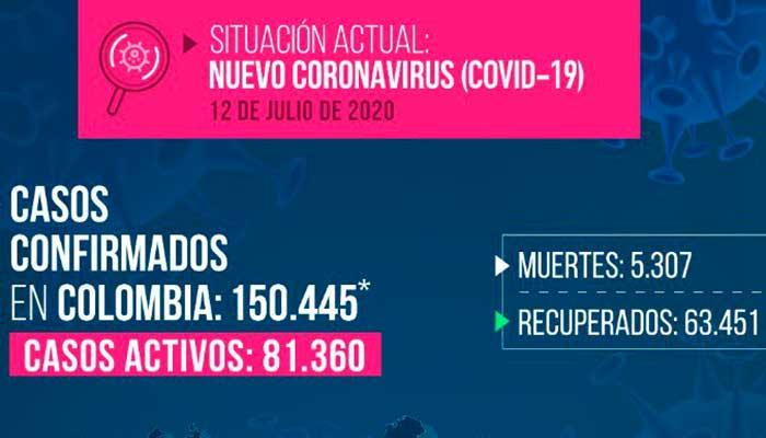 Coronavirus Colombia superó 150 mil casos 81 mil activos