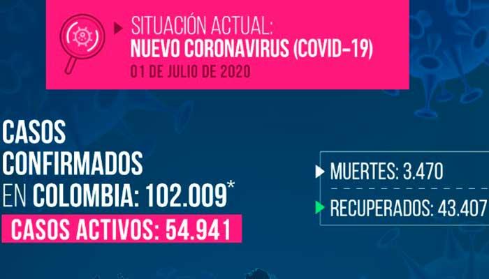 Covid-19: Colombia superó los 100 mil casos y ya son 3.470 fallecidos