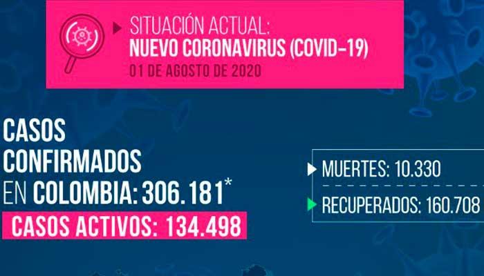 12 nuevos contagios de Covid en La Tebaida, Calarcá y Armenia. Colombia cerca de los 11mil casos en un día