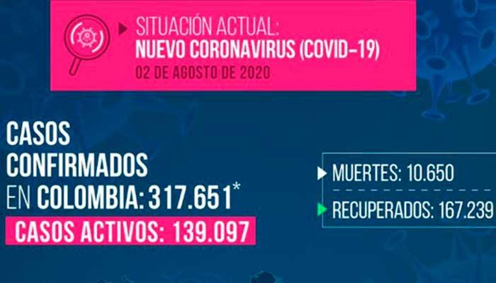 19 casos en Montenegro, Calarcá, Quimbaya, Armenia y Filandia. Colombia superó los 11mil casos en un día
